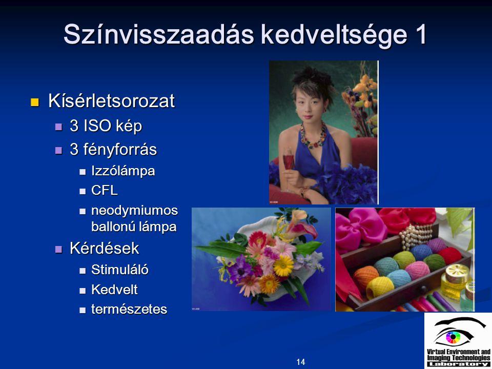 14 Színvisszaadás kedveltsége 1 Kísérletsorozat Kísérletsorozat 3 ISO kép 3 ISO kép 3 fényforrás 3 fényforrás Izzólámpa Izzólámpa CFL CFL neodymiumos