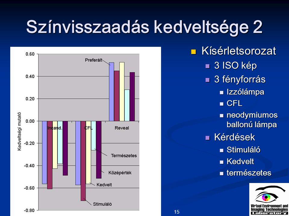 15 Színvisszaadás kedveltsége 2 Kísérletsorozat Kísérletsorozat 3 ISO kép 3 ISO kép 3 fényforrás 3 fényforrás Izzólámpa Izzólámpa CFL CFL neodymiumos
