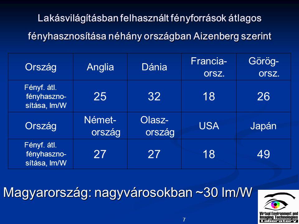 7 Lakásvilágításban felhasznált fényforrások átlagos fényhasznosítása néhány országban Aizenberg szerint OrszágAngliaDánia Francia- orsz. Görög- orsz.