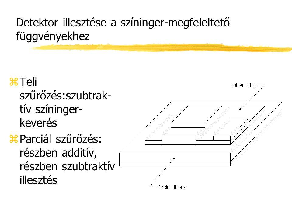 Detektor illesztése a színinger-megfeleltető függvényekhez zTeli szűrőzés:szubtrak- tív színinger- keverés zParciál szűrőzés: részben additív, részben
