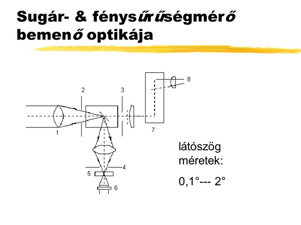 Sugár- & fénysűrűségmérő bemenő optikája látószög méretek: 0,1°--- 2°