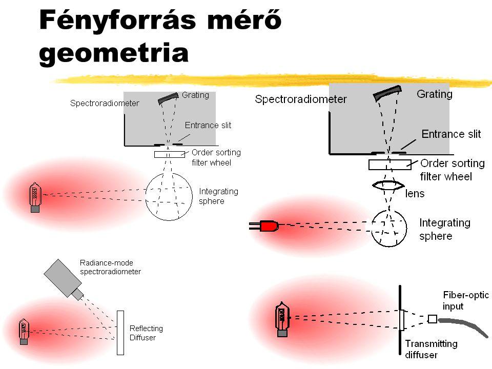 Fényforrás mérő geometria