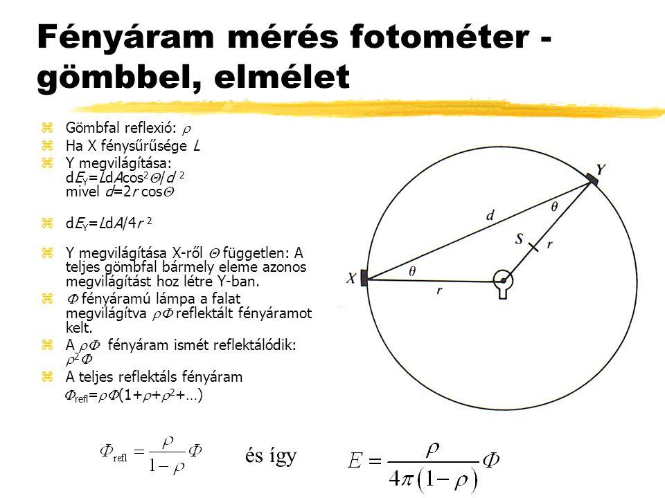 Fényáram mérés fotométer - gömbbel, elmélet  Gömbfal reflexió:  zHa X fénysűrűsége L  Y megvilágítása: dE Y =LdAcos 2  /d 2 mivel d=2r cos  zdE Y =LdA/4r 2  Y megvilágítása X-ről  független: A teljes gömbfal bármely eleme azonos megvilágítást hoz létre Y-ban.