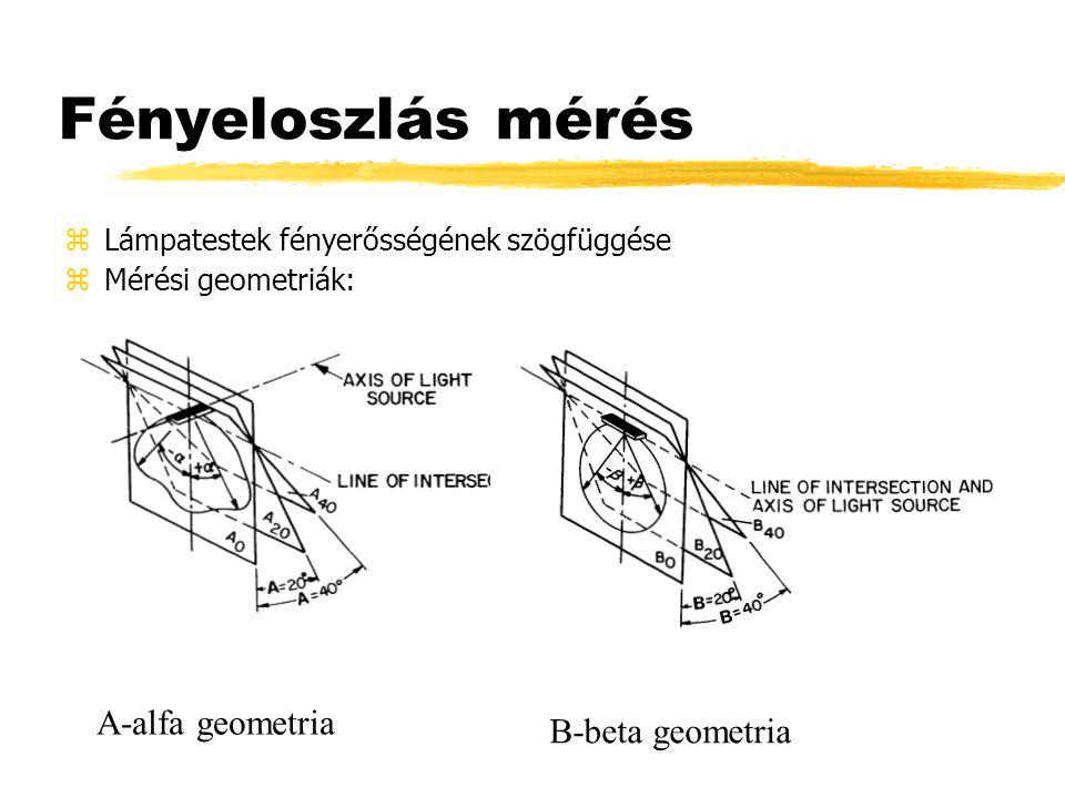 Fényeloszlás mérés zLámpatestek fényerősségének szögfüggése zMérési geometriák: A-alfa geometria B-beta geometria