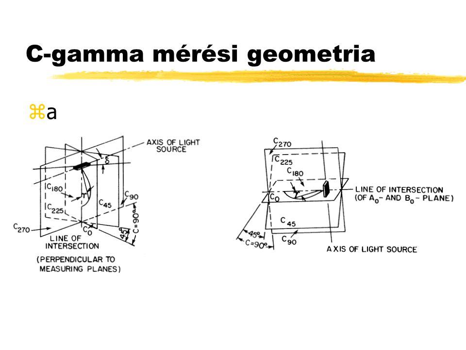 C-gamma mérési geometria zaza