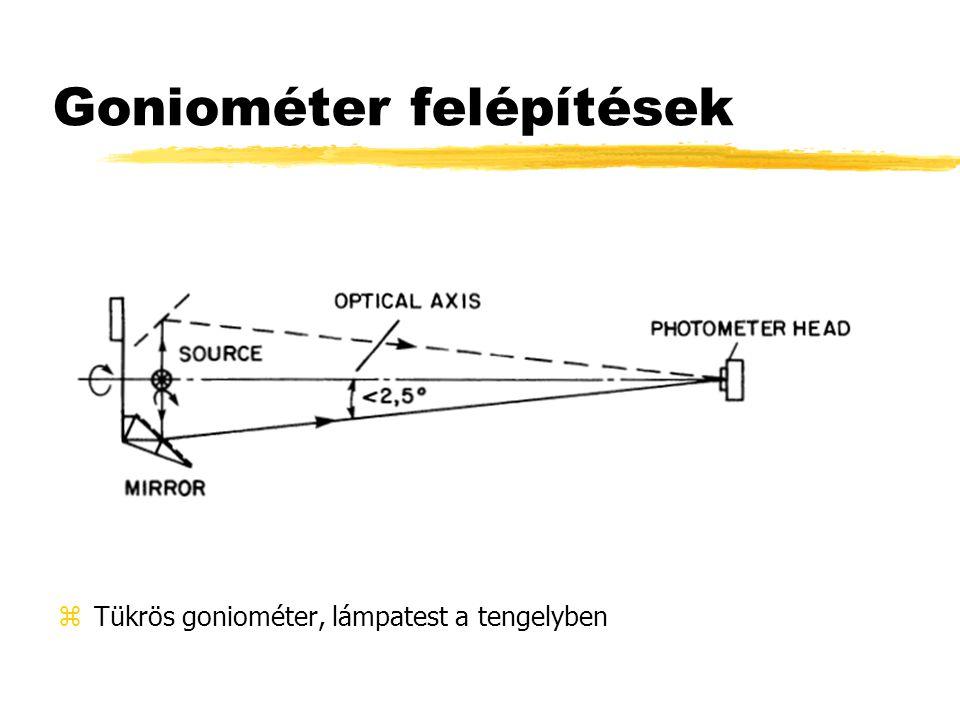 Goniométer felépítések zTükrös goniométer, lámpatest a tengelyben