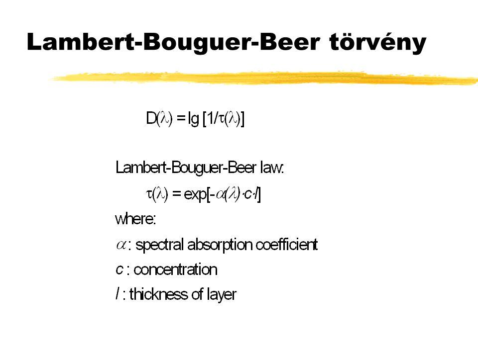 Lambert-Bouguer-Beer törvény