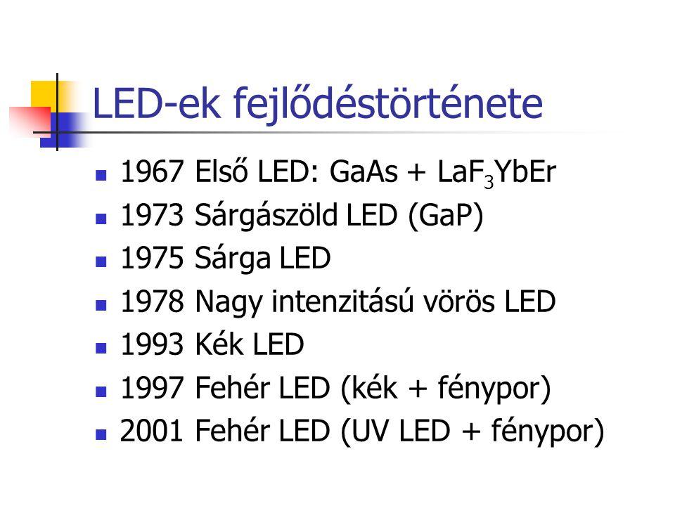 LED-ek fejlődéstörténete 1967 Első LED: GaAs + LaF 3 YbEr 1973 Sárgászöld LED (GaP) 1975 Sárga LED 1978 Nagy intenzitású vörös LED 1993 Kék LED 1997 F