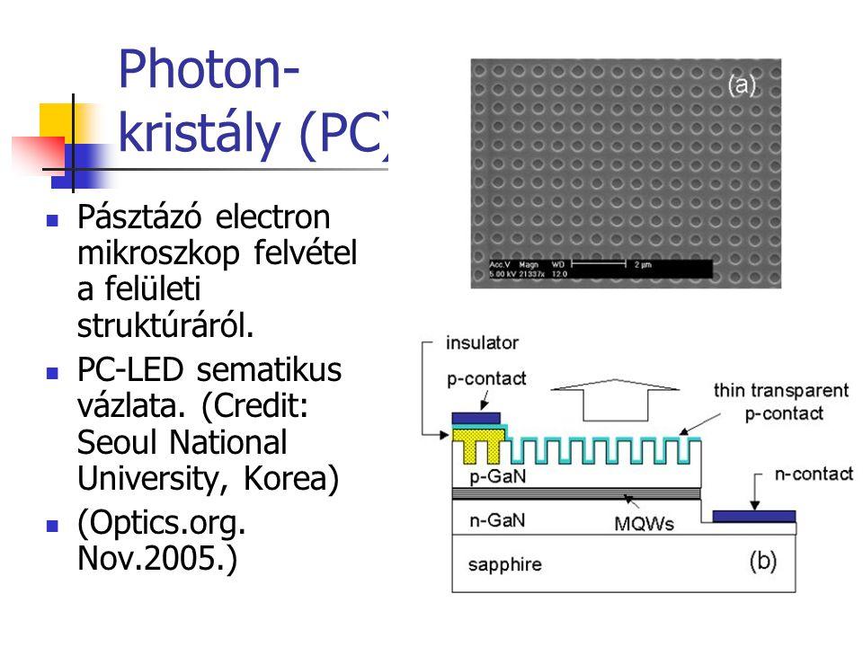 Photon- kristály (PC) Pásztázó electron mikroszkop felvétel a felületi struktúráról. PC-LED sematikus vázlata. (Credit: Seoul National University, Kor