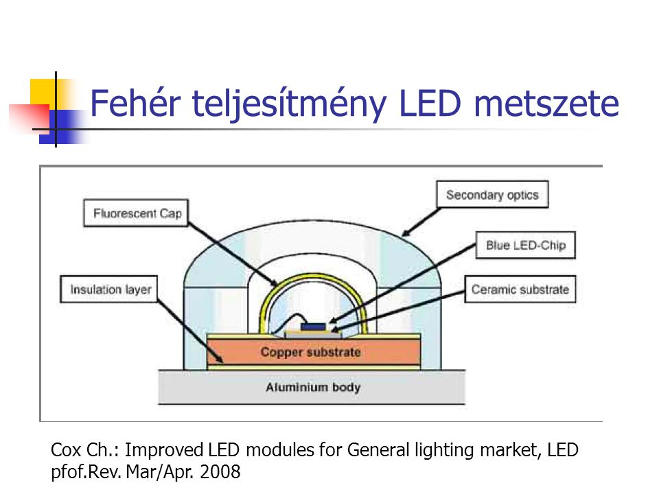 Fehér teljesítmény LED metszete Cox Ch.: Improved LED modules for General lighting market, LED pfof.Rev. Mar/Apr. 2008