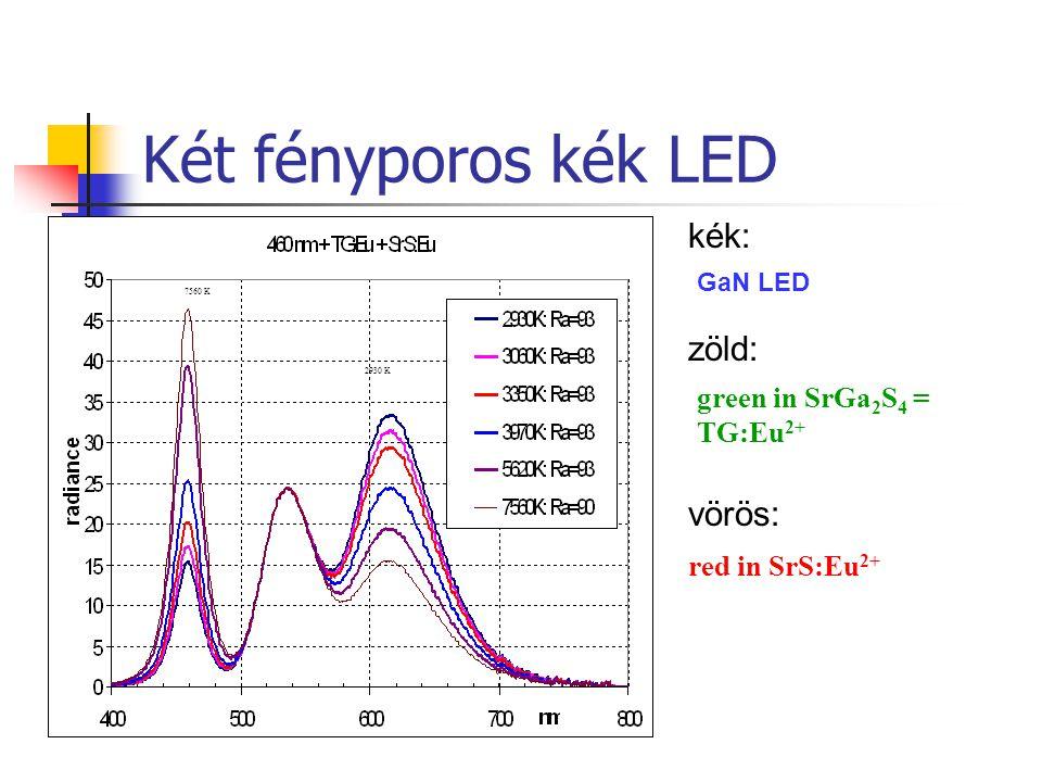 Két fényporos kék LED 7560 K 2930 K green in SrGa 2 S 4 = TG:Eu 2+ red in SrS:Eu 2+ kék: GaN LED zöld: vörös: