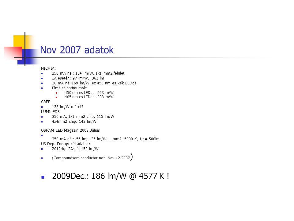 Nov 2007 adatok NICHIA: 350 mA-nél: 134 lm/W, 1x1 mm2 felület. 1A esetén: 97 lm/W, 361 lm 20 mA-nél 169 lm/W, ez 450 nm-es kék LEDdel Elmélet optimumo