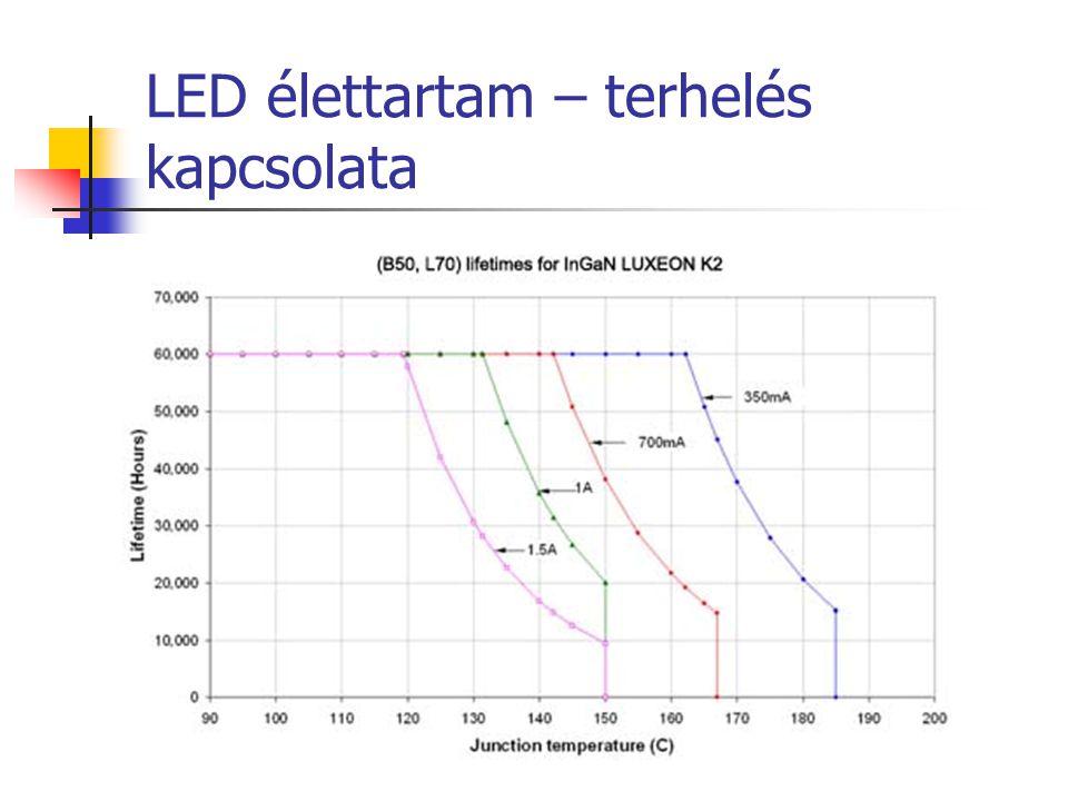 LED élettartam – terhelés kapcsolata