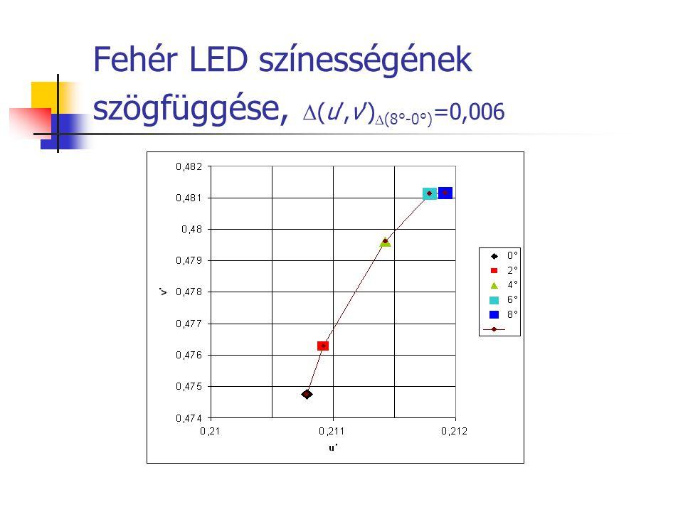 Fehér LED színességének szögfüggése,  (u',v')  (8°-0°) =0,006