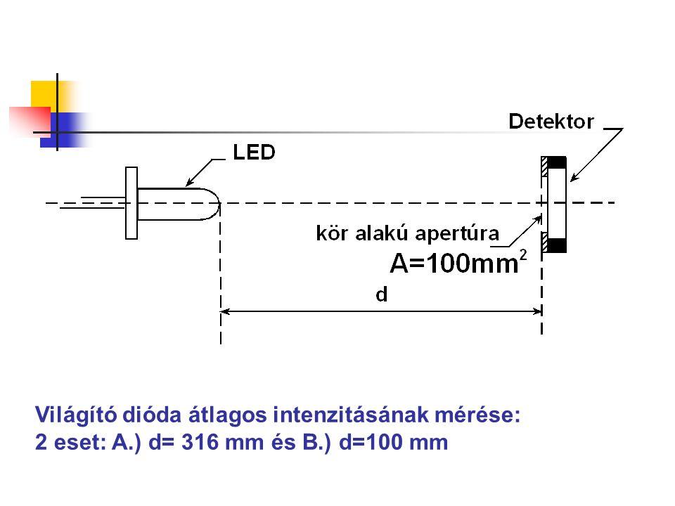 Világító dióda átlagos intenzitásának mérése: 2 eset: A.) d= 316 mm és B.) d=100 mm
