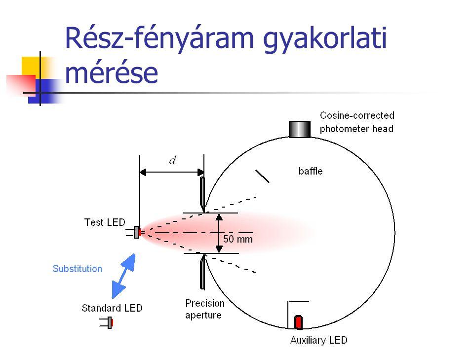 Rész-fényáram gyakorlati mérése