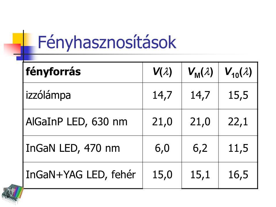 Fényhasznosítások fényforrás V( )V M ( )V 10 ( ) izzólámpa14,7 15,5 AlGaInP LED, 630 nm21,0 22,1 InGaN LED, 470 nm6,06,211,5 InGaN+YAG LED, fehér15,01