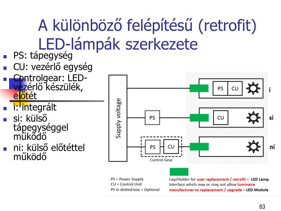 83 A különböző felépítésű (retrofit) LED-lámpák szerkezete PS: tápegység CU: vezérlő egység Controlgear: LED- vezérlő készülék, előtét i: integrált si
