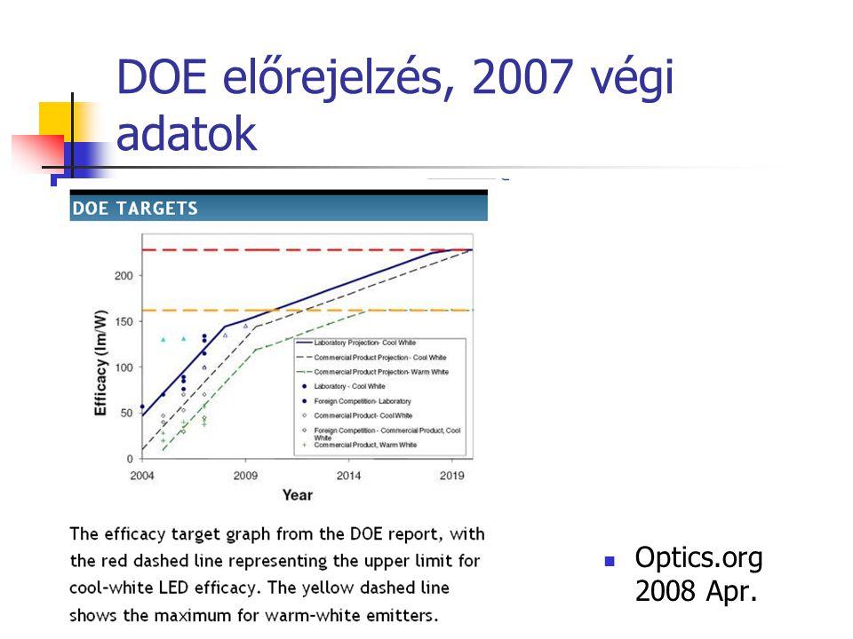 DOE előrejelzés, 2007 végi adatok Optics.org 2008 Apr.