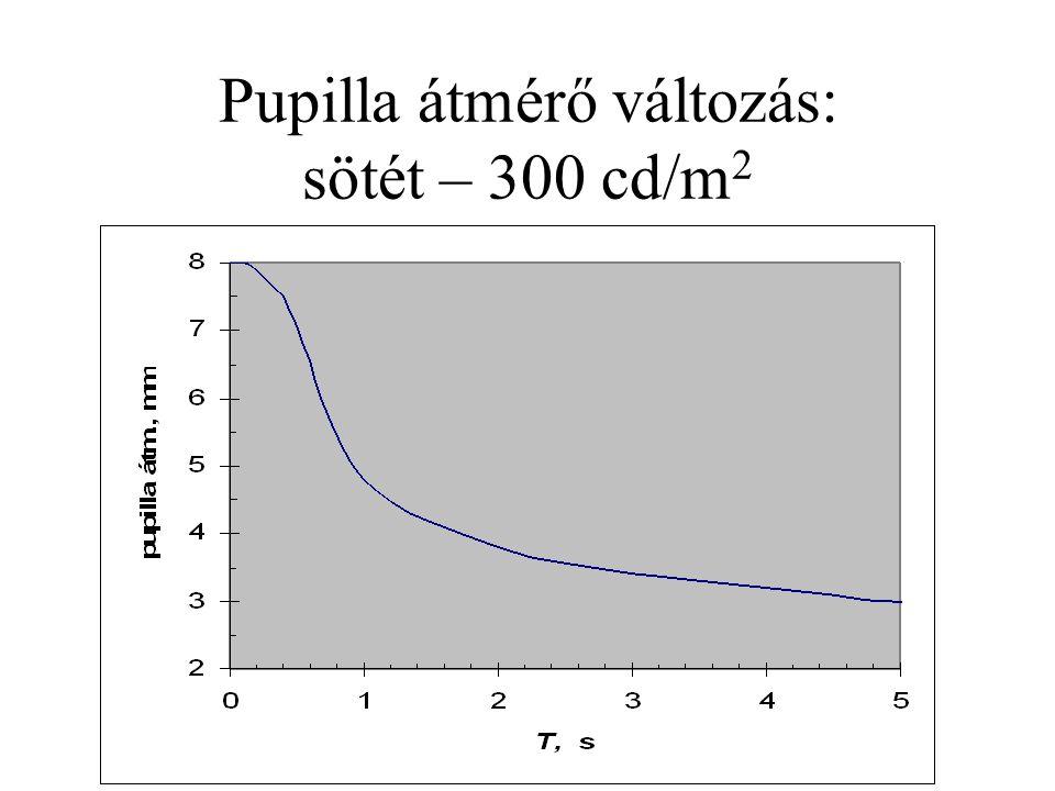 Pupilla átmérő változás: sötét – 300 cd/m 2