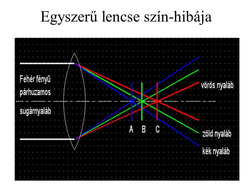 Kromatikus aberráció hatása látásunkra rövidhullámhosszú sugarak (kék fény) erősebben törik meg, mint a hosszúhullámhosszú sugarak (vörös fény) ha a kék fényre fókuszálunk (A), vörös gyűrű jelenik meg ha a zöld fényre fókuszálunk (B), magenta (bíbor) gyűrűt látunk ha a vörös fényre fókuszálunk (C), kék gyűrűt látunk sose használjunk egyszerre vörös és kék színt információ megjelenítésre!