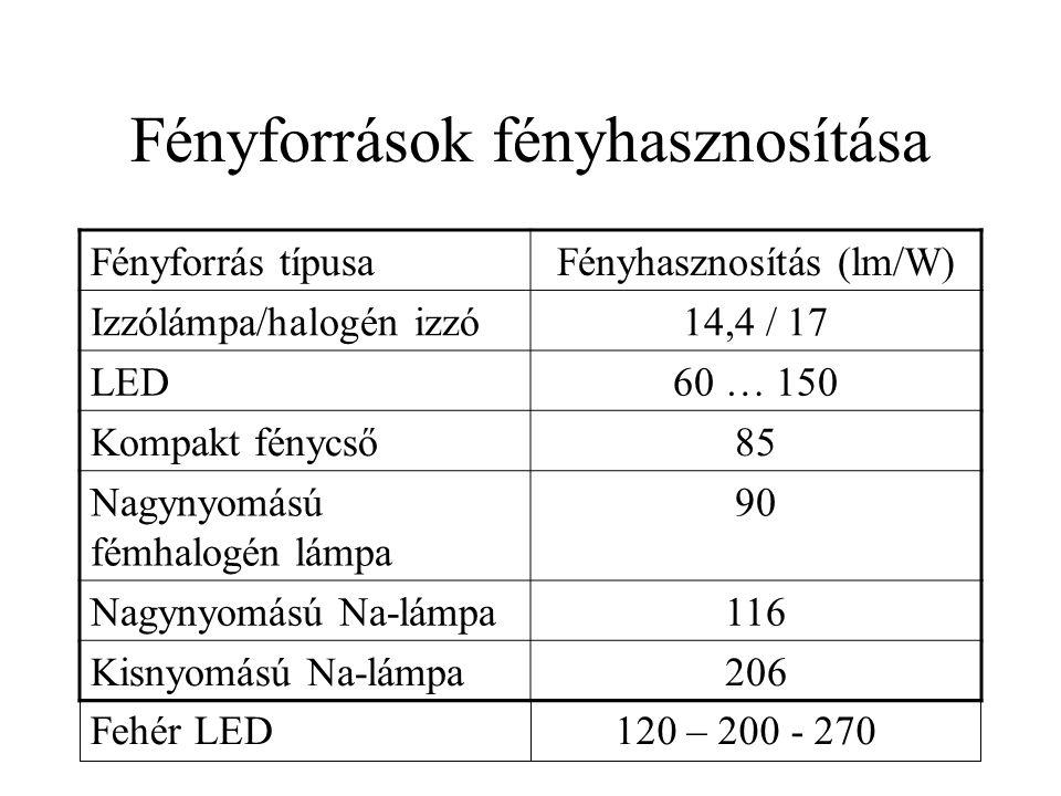 Fényforrások fényhasznosítása Fényforrás típusaFényhasznosítás (lm/W) Izzólámpa/halogén izzó14,4 / 17 LED60 … 150 Kompakt fénycső85 Nagynyomású fémhalogén lámpa 90 Nagynyomású Na-lámpa116 Kisnyomású Na-lámpa206 Fehér LED 120 – 200 - 270