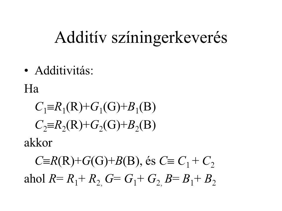 Additív színingerkeverés Additivitás: Ha C 1  R 1 (R)+G 1 (G)+B 1 (B) C 2  R 2 (R)+G 2 (G)+B 2 (B) akkor C  R(R)+G(G)+B(B), és C  C 1 + C 2 ahol R= R 1 + R 2, G= G 1 + G 2, B= B 1 + B 2