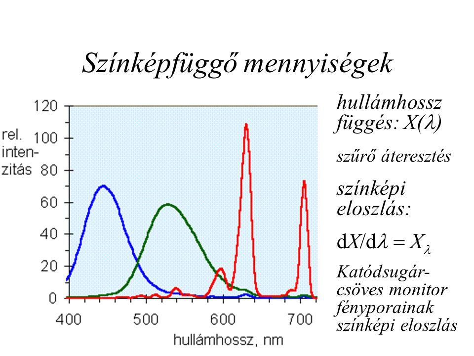 Színképfüggő mennyiségek hullámhossz függés: X( ) szűrő áteresztés színképi eloszlás: dX/d  X Katódsugár- csöves monitor fényporainak színképi eloszlás