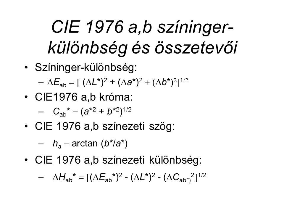 CIE 1976 a,b színinger- különbség és összetevői Színinger-különbség: –  E ab   (  L*) 2 + (  a*) 2  b*     CIE1976 a,b króma: –C ab *  (a* 2 + b* 2 ) 1/2 CIE 1976 a,b színezeti szög: –h a  arctan (b*/a*) CIE 1976 a,b színezeti különbség: –  H ab *   (  E ab *) 2 - (  L*) 2 - (  C ab*) 2  1/2