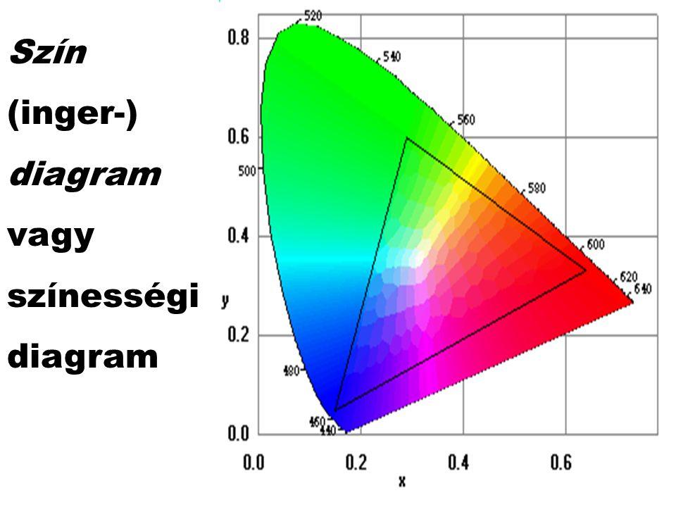 Szín (inger-) diagram vagy színességi diagram