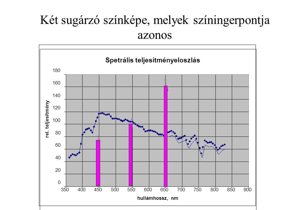 Két sugárzó színképe, melyek színingerpontja azonos Spetrális teljesítményeloszlás 0 20 40 60 80 100 120 140 160 180 350400450500550600650700750800850900 hullámhossz, nm rel.