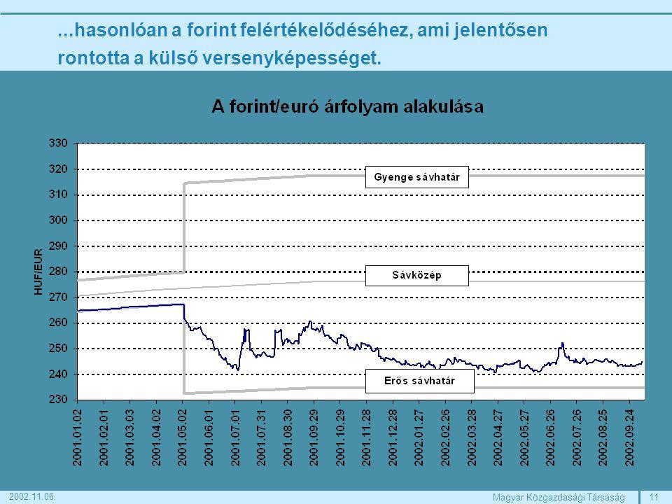 11Magyar Közgazdasági Társaság 2002.11.06....hasonlóan a forint felértékelődéséhez, ami jelentősen rontotta a külső versenyképességet.