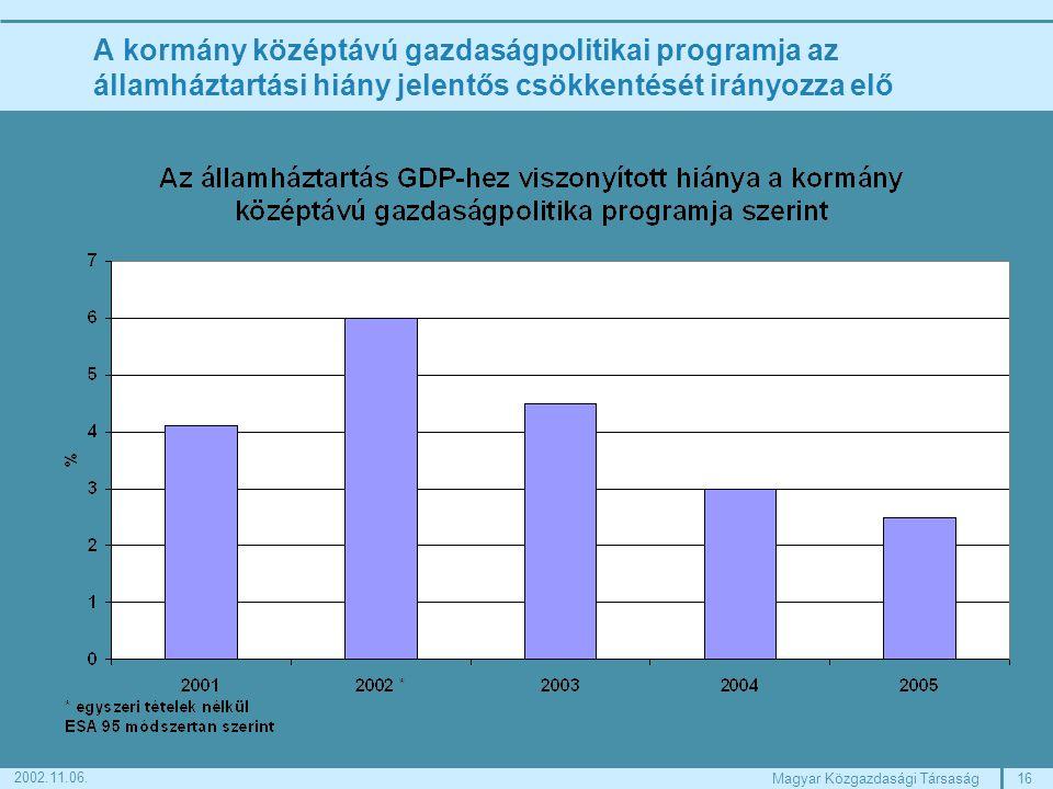 16Magyar Közgazdasági Társaság 2002.11.06.