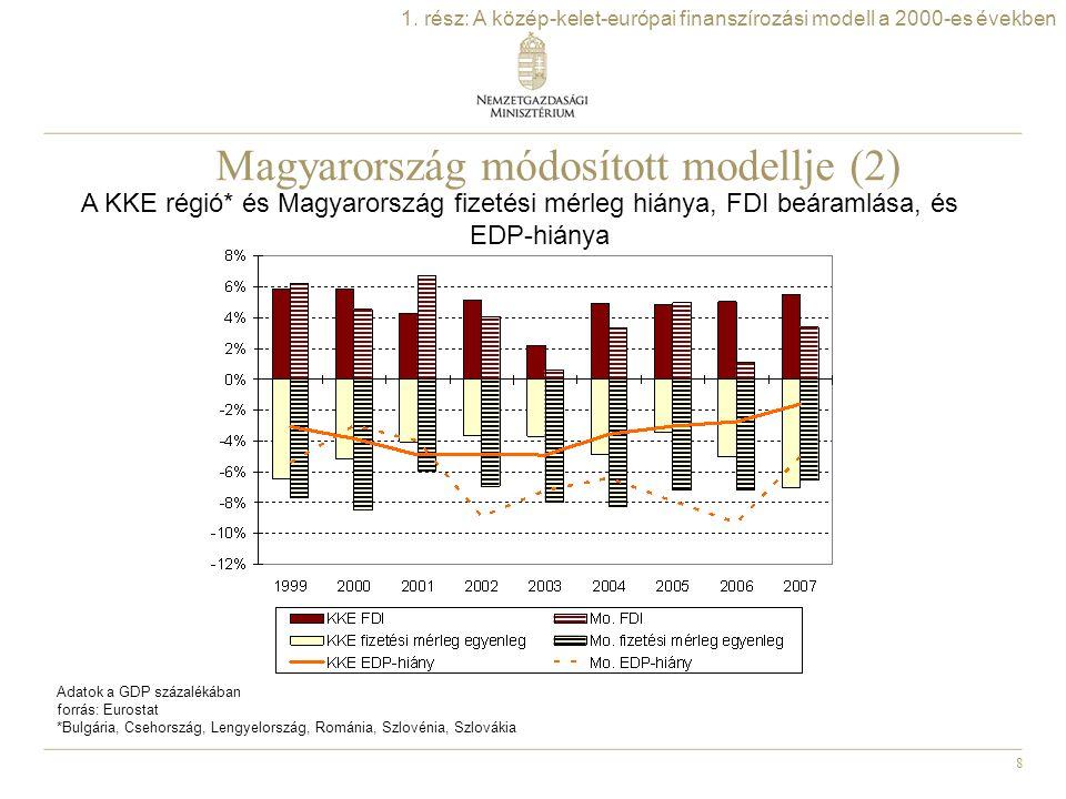 8 1. rész: A közép-kelet-európai finanszírozási modell a 2000-es években Magyarország módosított modellje (2) A KKE régió* és Magyarország fizetési mé