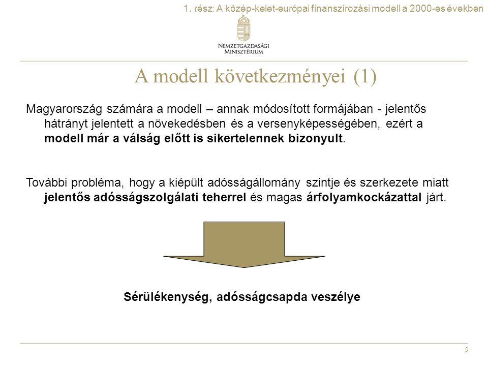 9 1. rész: A közép-kelet-európai finanszírozási modell a 2000-es években A modell következményei (1) Magyarország számára a modell – annak módosított
