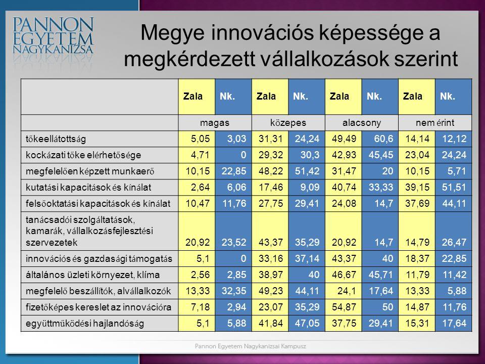 Megye innovációs képessége a megkérdezett vállalkozások szerint ZalaNk.ZalaNk.ZalaNk.ZalaNk.