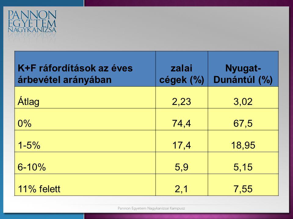 K+F ráfordítások az éves árbevétel arányában zalai cégek (%) Nyugat- Dunántúl (%) Átlag2,233,02 0%74,467,5 1-5%17,418,95 6-10%5,95,15 11% felett2,17,55