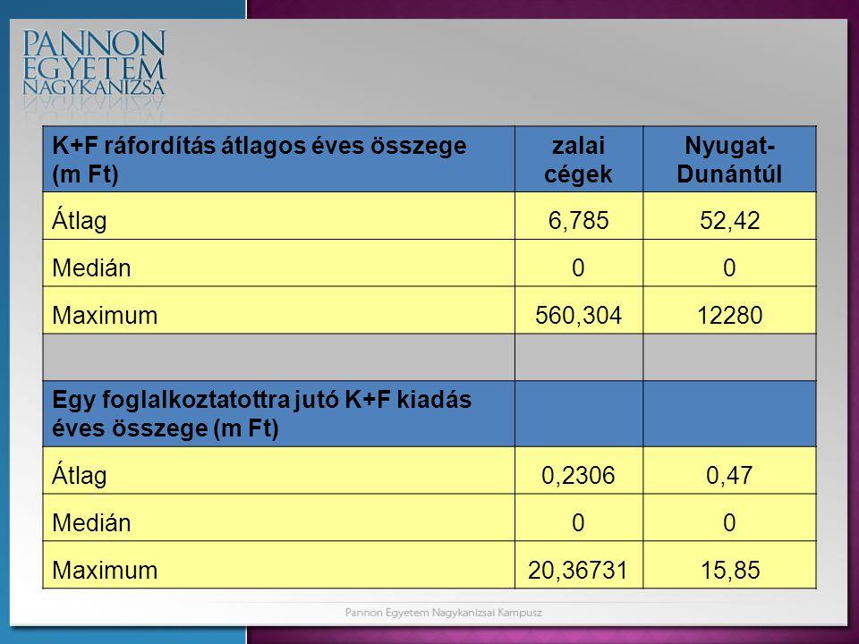 K+F ráfordítás átlagos éves összege (m Ft) zalai cégek Nyugat- Dunántúl Átlag6,78552,42 Medián00 Maximum560,30412280 Egy foglalkoztatottra jutó K+F kiadás éves összege (m Ft) Átlag0,23060,47 Medián00 Maximum20,3673115,85