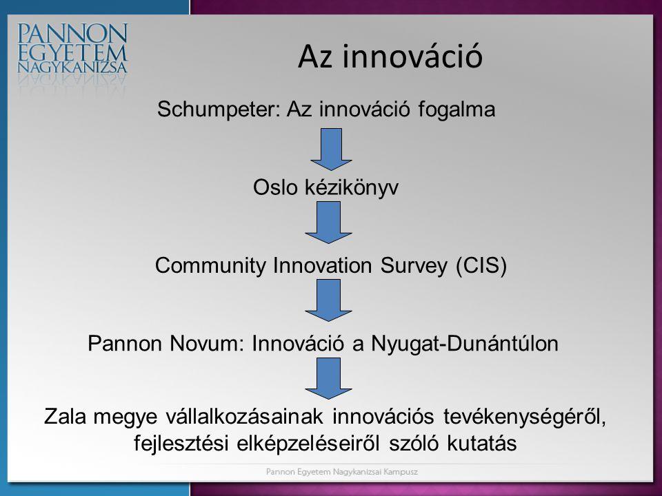 Az innováció Schumpeter: Az innováció fogalma Oslo kézikönyv Community Innovation Survey (CIS) Pannon Novum: Innováció a Nyugat-Dunántúlon Zala megye vállalkozásainak innovációs tevékenységéről, fejlesztési elképzeléseiről szóló kutatás