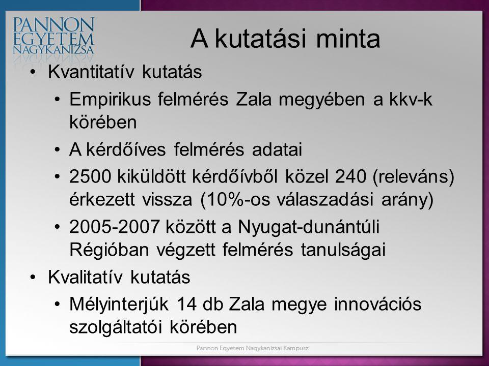 A kutatási minta Kvantitatív kutatás Empirikus felmérés Zala megyében a kkv-k körében A kérdőíves felmérés adatai 2500 kiküldött kérdőívből közel 240 (releváns) érkezett vissza (10%-os válaszadási arány) 2005-2007 között a Nyugat-dunántúli Régióban végzett felmérés tanulságai Kvalitatív kutatás Mélyinterjúk 14 db Zala megye innovációs szolgáltatói körében