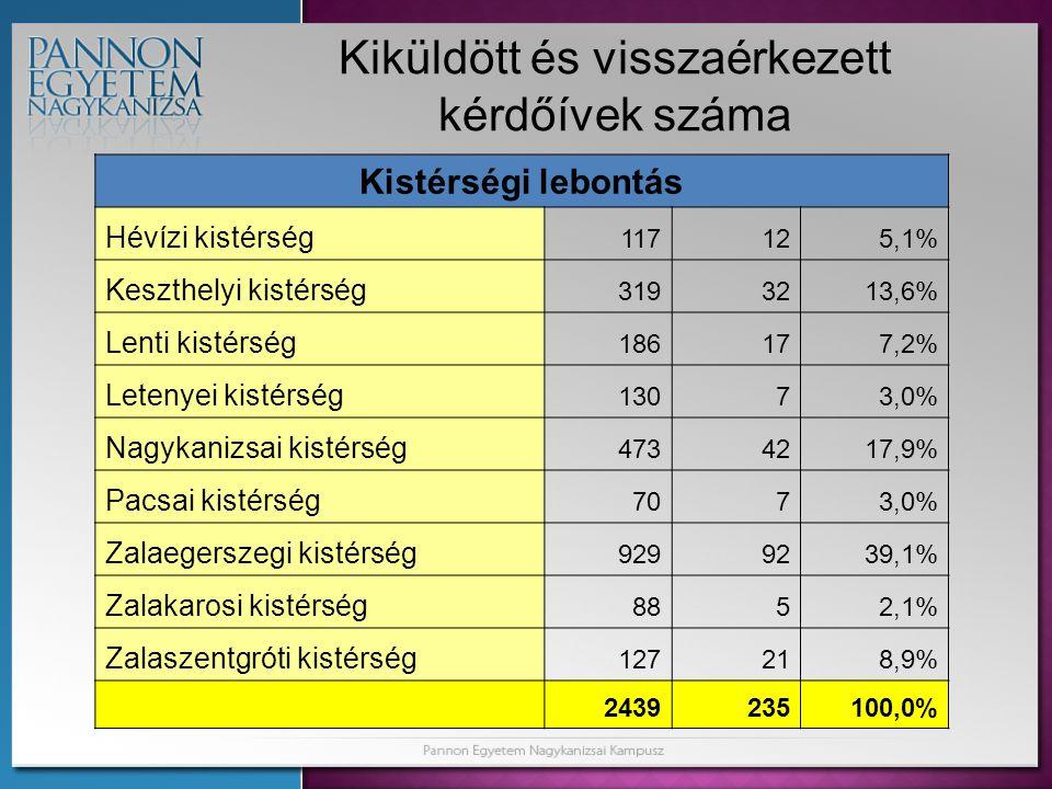 Kiküldött és visszaérkezett kérdőívek száma Kistérségi lebontás Hévízi kistérség 117125,1% Keszthelyi kistérség 3193213,6% Lenti kistérség 186177,2% Letenyei kistérség 13073,0% Nagykanizsai kistérség 4734217,9% Pacsai kistérség 7073,0% Zalaegerszegi kistérség 9299239,1% Zalakarosi kistérség 8852,1% Zalaszentgróti kistérség 127218,9% 2439235100,0%
