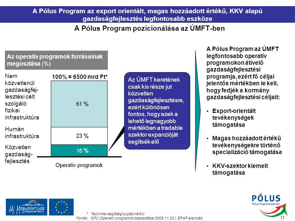 A Pólus Program pozicionálása az ÚMFT-ben A Pólus Program az export orientált, magas hozzáadott értékű, KKV alapú gazdaságfejlesztés legfontosabb eszk