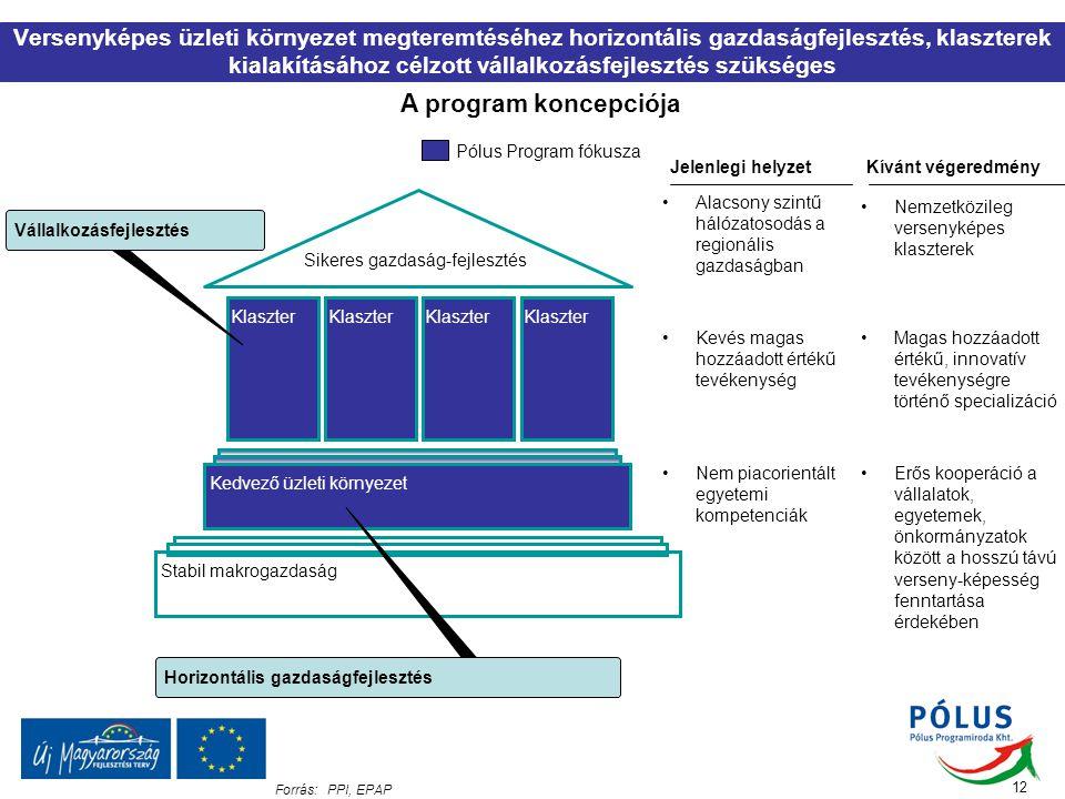 A program koncepciója 12 Versenyképes üzleti környezet megteremtéséhez horizontális gazdaságfejlesztés, klaszterek kialakításához célzott vállalkozásf