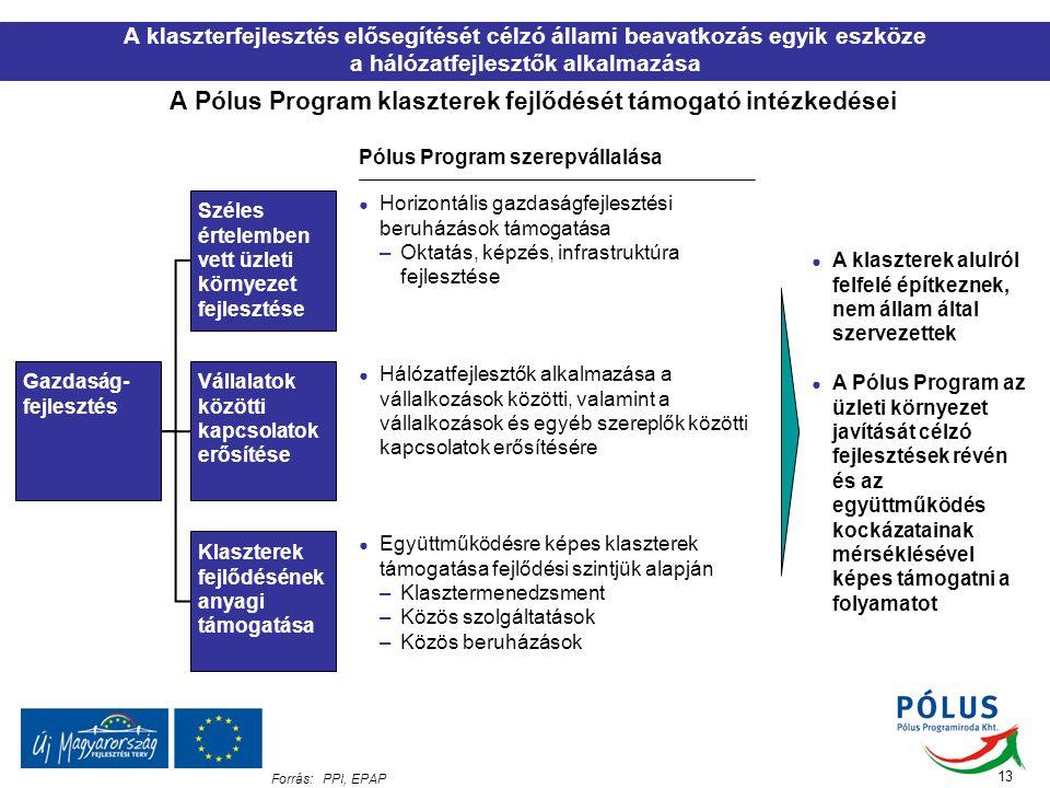 13 Forrás:PPI, EPAP A klaszterfejlesztés elősegítését célzó állami beavatkozás egyik eszköze a hálózatfejlesztők alkalmazása A Pólus Program klasztere