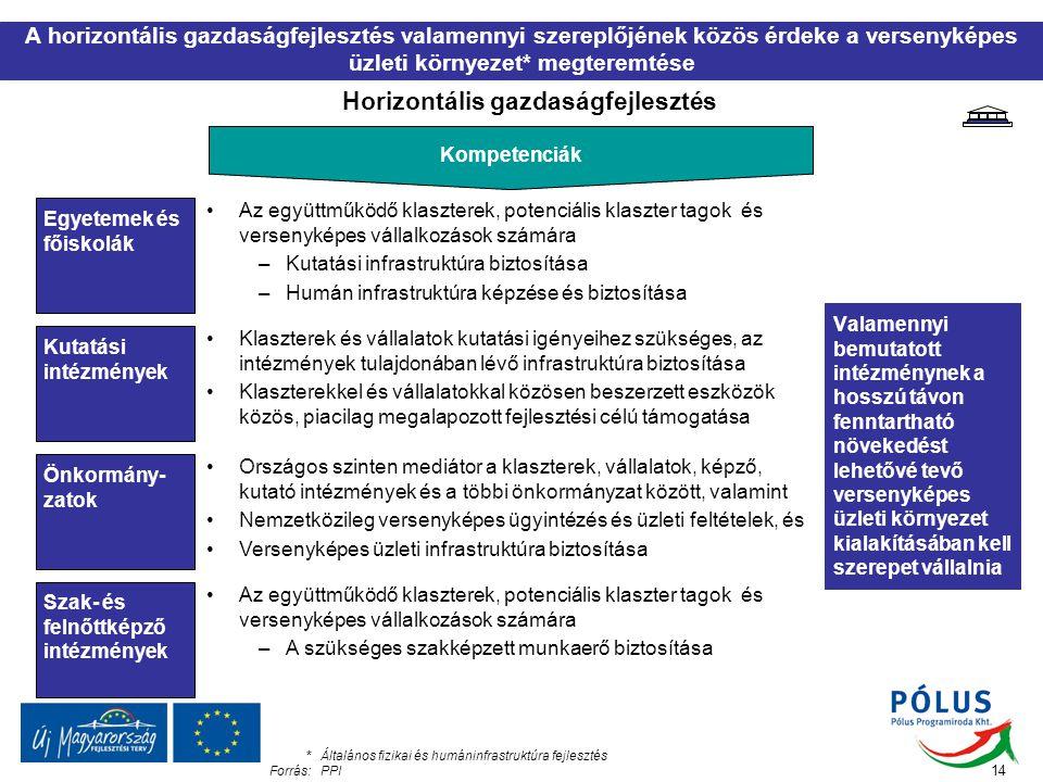 Horizontális gazdaságfejlesztés Az együttműködő klaszterek, potenciális klaszter tagok és versenyképes vállalkozások számára –Kutatási infrastruktúra