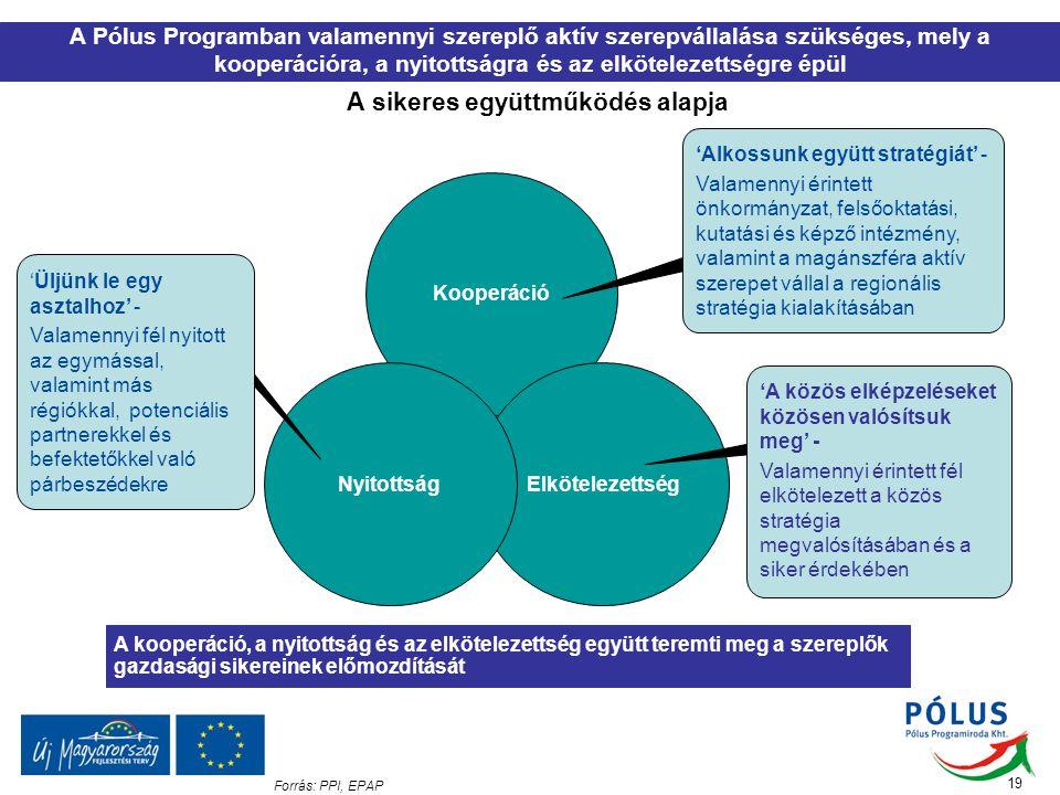 19 Forrás: PPI, EPAP A Pólus Programban valamennyi szereplő aktív szerepvállalása szükséges, mely a kooperációra, a nyitottságra és az elkötelezettség