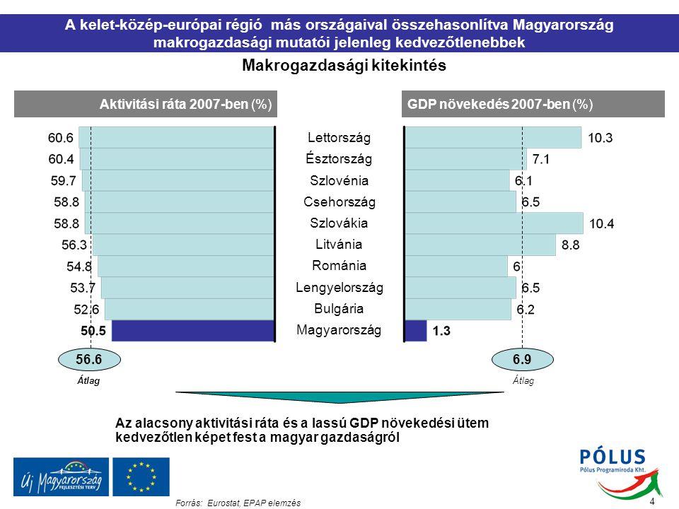 Makrogazdasági kitekintés A kelet-közép-európai régió más országaival összehasonlítva Magyarország makrogazdasági mutatói jelenleg kedvezőtlenebbek 4