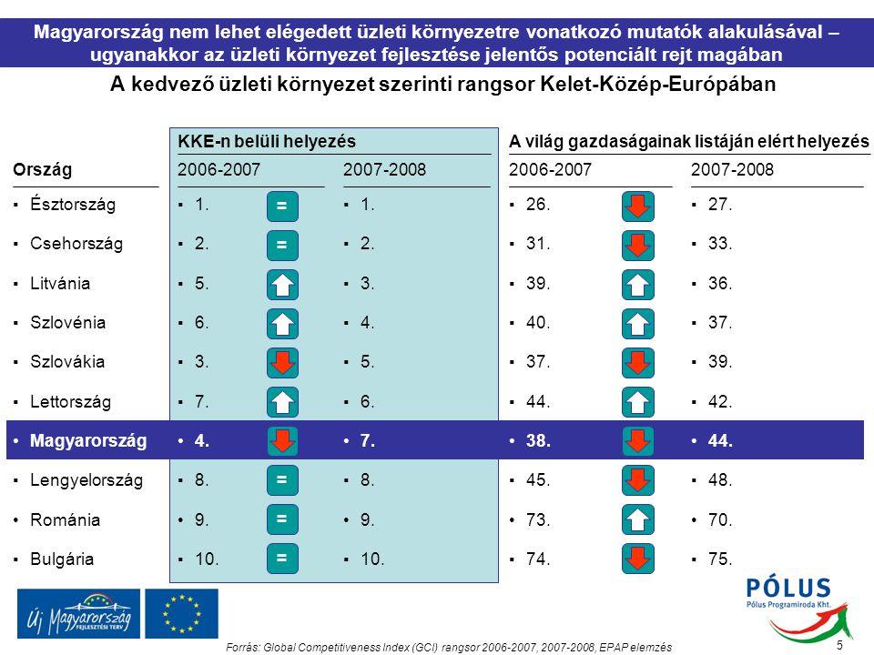 A kedvező üzleti környezet szerinti rangsor Kelet-Közép-Európában Magyarország nem lehet elégedett üzleti környezetre vonatkozó mutatók alakulásával –