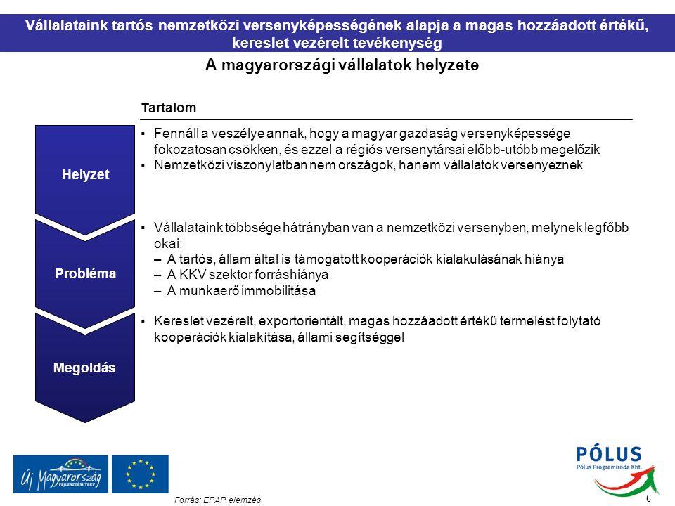 17 Forrás:Cluster Building: A Toolkit, Cluster Navigations Ltd, 2001, EPAP elemzés Minden klaszterre jellemző, hogy valamely közös cél érdekében, közös erővel, stratégiai szintű, hálózatszerű együttműködést valósít meg A klaszterek sikerét befolyásoló legfontosabb tényezők Hálózati együttműködés ● A jól működő klaszterek alapja a formális és informális kommunikáció, akár versenytársak között is ● Mind a puha, mind a kemény hálózatok szerepet játszanak Stratégiai gondolkodás ● A klaszterbe szerveződő szereplők közösen határozzák meg a fejlődési stratégiát ● A stratégia megvalósításának alapja a szereplők közötti konszenzus Közös célok ● A jól működő klaszterek alapvető célja versenyképességének javítása ● A szereplők gyakran egymás versenytársai, ezét meg kell találni a közös pontokat Csapatmunka ● Az innovációs potenciál növelése csak közös munka révén érhető el ● A kutatói és az üzleti szféra szoros kapcsolata elengedhetetlen a tacit tudás áramlásához ● A sikeresen működő klaszter ötvözi e tényezőket ● A sikeres klaszterben az innovációs rendszer elemei (üzleti és közszféra) együttműködnek egymással