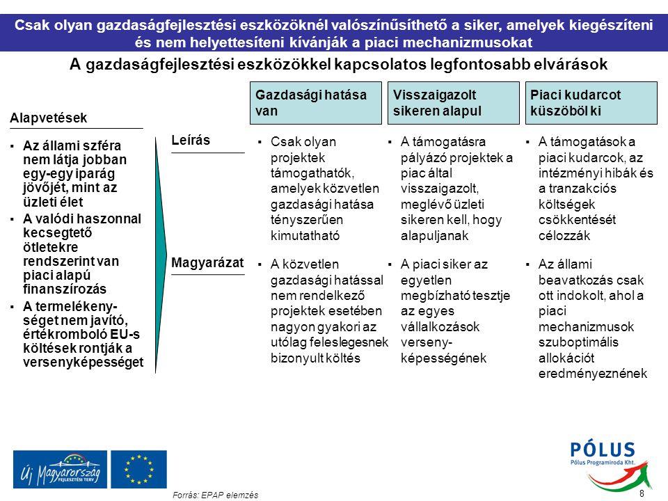 A céloknak és a szűrő kritériumoknak megfelelő legfontosabb eszközök A nemzetközi példák az alábbi három eszköz sikerét valószínűsítik Makro- és üzleti környezet javítása Klasztere- sedés előmozdítása Innováció előmozdítása ▪A kiszámítható és a hatékonyságot elősegítő környezet kialakítására tett kormányzati lépések ▪Visszaigazolt piaci sikert elért KKV-k kooperációjának előmozdítása ▪Olyan konstrukciók támogatása, amelyek lehetővé teszik a vállalatok piaci igények által vezérelt innovációját ▪A kiszámíthatóság és hatékonyság közvetlenül csökkenti a vállalkozások költségeit ▪A láthatóság/ méretgazdaságos- ság elősegítésével nagyobb output, export, hozzáadott érték lehetősége ▪Az innovációnak köszönhetően az adott tevékenység hozzáadott értéke nő (ez költségcsökkenés miatt is lehetséges) ▪A kedvező környezettel mindig a versenyképesebb vállalkozások járnak jobban ▪Csak a már kézzel fogható sikereket felmutató vállalkozások kapnak támogatást ▪Csak olyan esetekben indokolt a támogatás, ahol jelentős a siker potenciálja ▪A kiszámíthatat- lanság és az adminisztrációs nehézségek piaci tranzakciós költségek ▪Az egyes külföldi piacok belépési korlátjai a KKV-k számára gyakran túl magasak ▪Szellemi termékekkel kapcsolatban rengeteg piaci hiba van, különösen fiatal piacgazda- ságokban 9 LeírásEszköz Gazdasági hatása van Visszaigazolt sikeren alapul Piaci kudarcot küszöböl ki Forrás: EPAP elemzés